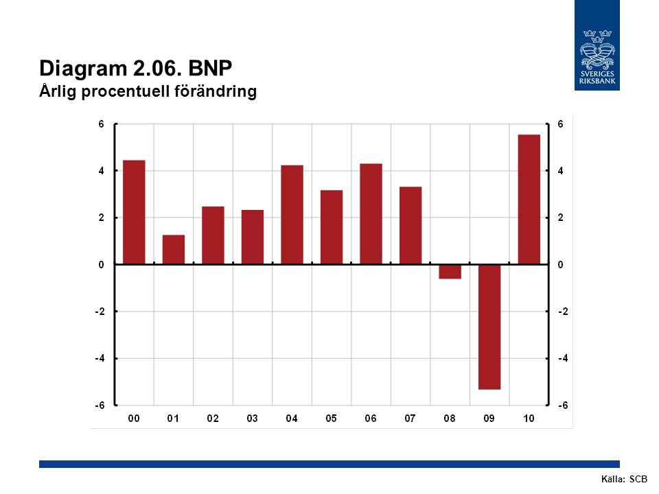 Diagram 2.27.KPI Årlig procentuell förändring, kvartalsmedelvärden Källor: SCB och RiksbankenAnm.