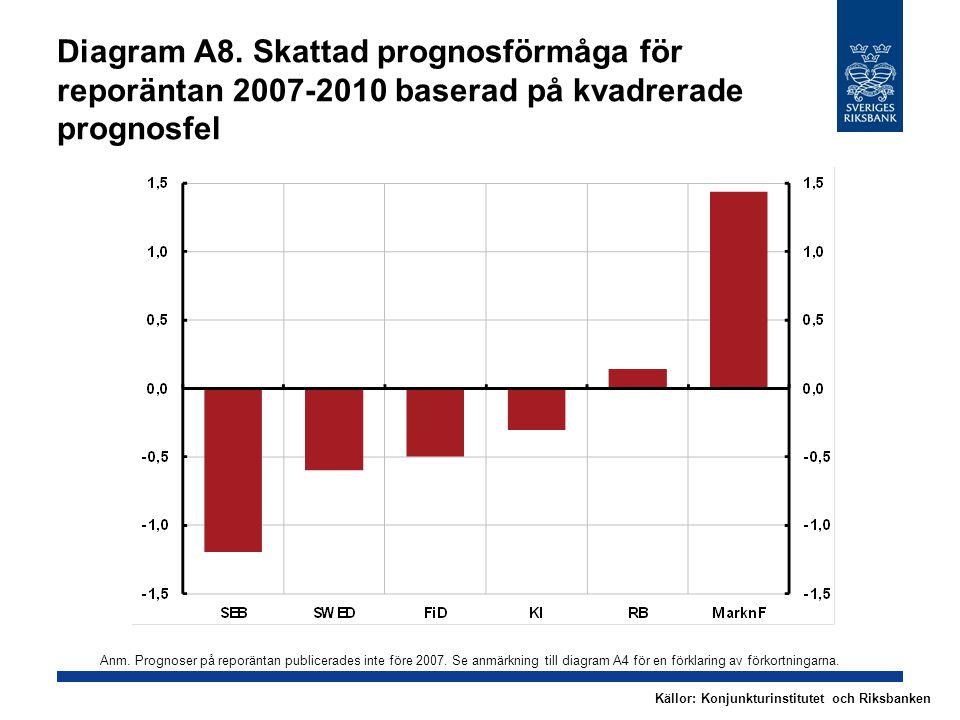 Diagram A8. Skattad prognosförmåga för reporäntan 2007-2010 baserad på kvadrerade prognosfel Anm.