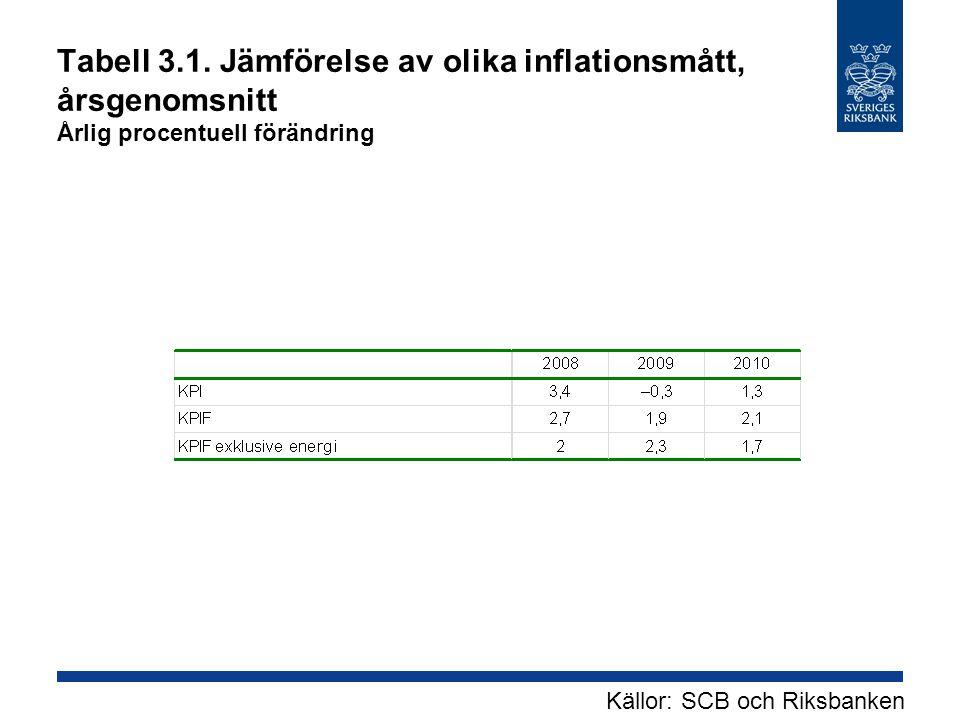 Tabell 3.1. Jämförelse av olika inflationsmått, årsgenomsnitt Årlig procentuell förändring Källor: SCB och Riksbanken