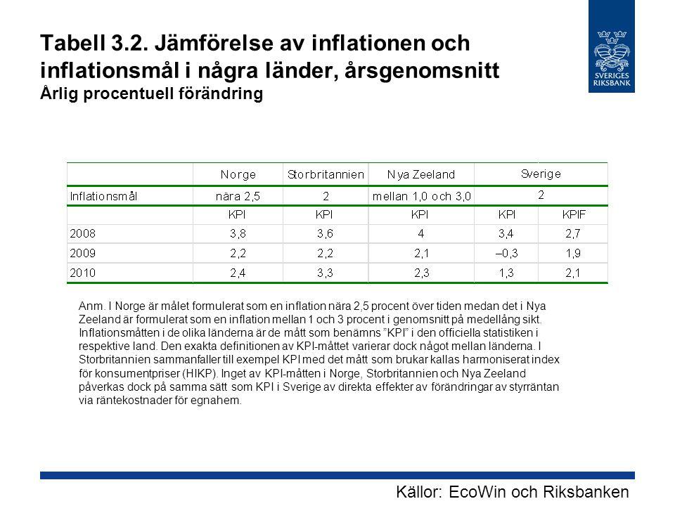 Tabell 3.2. Jämförelse av inflationen och inflationsmål i några länder, årsgenomsnitt Årlig procentuell förändring Anm. I Norge är målet formulerat so