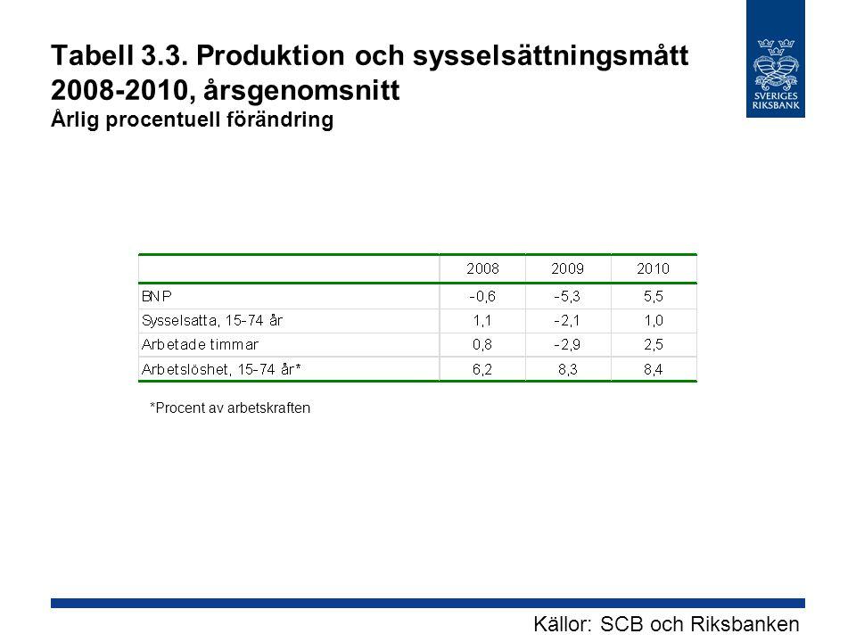 Tabell 3.3. Produktion och sysselsättningsmått 2008-2010, årsgenomsnitt Årlig procentuell förändring *Procent av arbetskraften Källor: SCB och Riksban