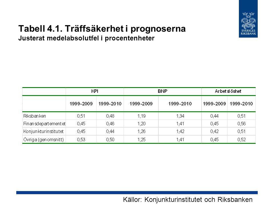 Tabell 4.1. Träffsäkerhet i prognoserna Justerat medelabsolutfel i procentenheter Källor: Konjunkturinstitutet och Riksbanken