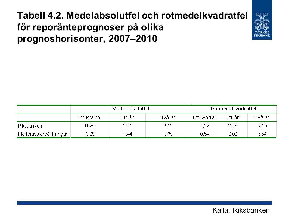 Tabell 4.2. Medelabsolutfel och rotmedelkvadratfel för reporänteprognoser på olika prognoshorisonter, 2007–2010 Källa: Riksbanken
