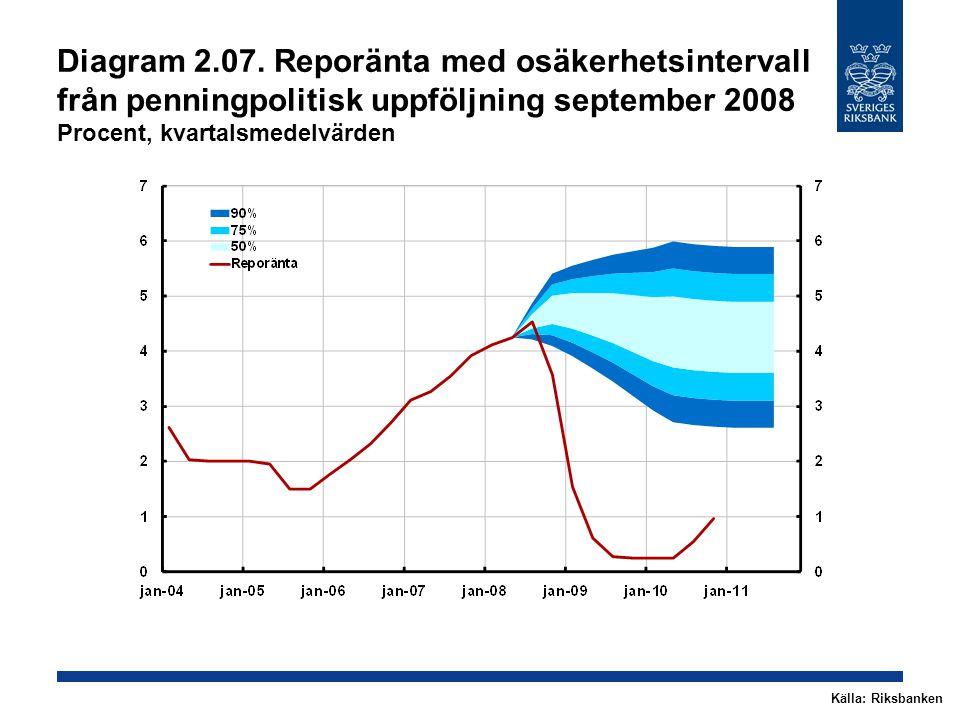 Diagram 2.18.Reporänteantagande Procent, kvartalsmedelvärden Källa: RiksbankenAnm.