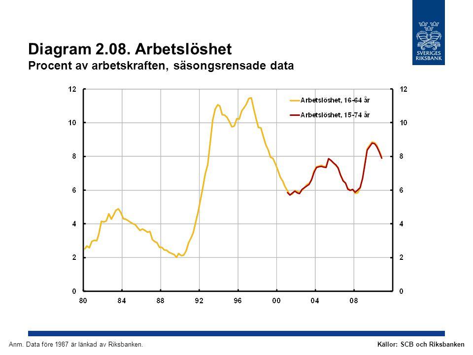 Diagram 2.29.Arbetslöshet Procent av arbetskraften Källor: SCB och RiksbankenAnm.