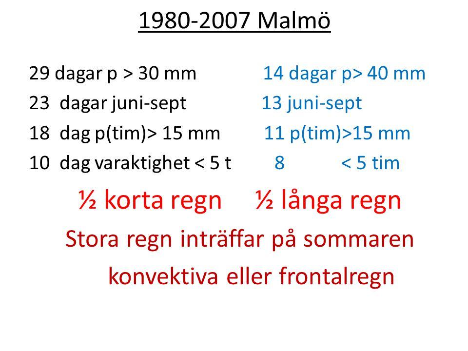 1980-2007 Malmö 29 dagar p > 30 mm 14 dagar p> 40 mm 23 dagar juni-sept 13 juni-sept 18 dag p(tim)> 15 mm 11 p(tim)>15 mm 10 dag varaktighet < 5 t 8 < 5 tim ½ korta regn ½ långa regn Stora regn inträffar på sommaren konvektiva eller frontalregn