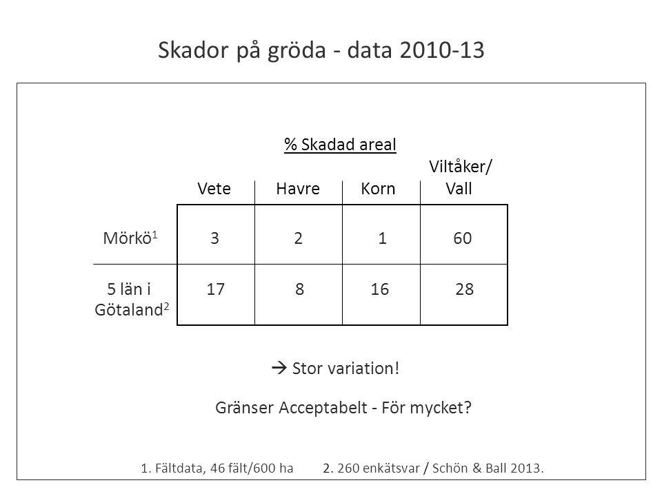 % Skadad areal Viltåker/ Vete Havre Korn Vall Mörkö 1 3 2 1 60 5 län i 17 8 16 28 Götaland 2 2. 260 enkätsvar / Schön & Ball 2013.1. Fältdata, 46 fält