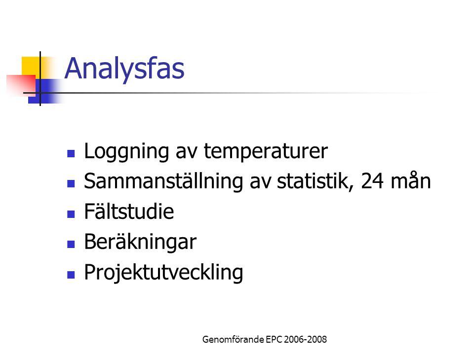 Genomförande EPC 2006-2008 Analysfas Loggning av temperaturer Sammanställning av statistik, 24 mån Fältstudie Beräkningar Projektutveckling