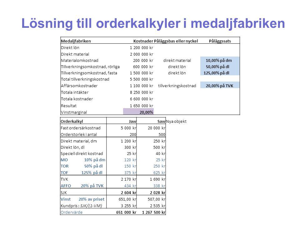 Lösning till orderkalkyler i medaljfabriken MedaljfabrikenKostnaderPåläggsbas eller nyckelPåläggssats Direkt lön1 200 000 kr Direkt material2 000 000
