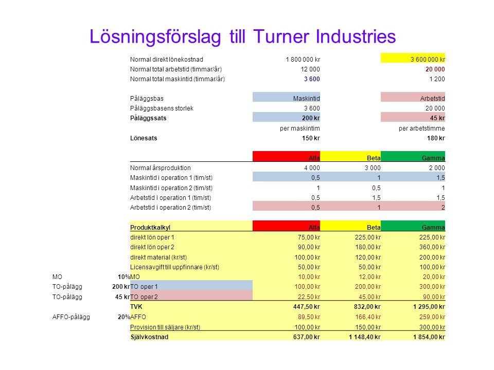 Lösningsförslag till Turner Industries Normal direkt lönekostnad1 800 000 kr3 600 000 kr Normal total arbetstid (timmar/år)12 00020 000 Normal total m