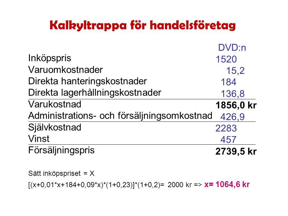 Kalkyltrappa för handelsföretag Inköpspris Varuomkostnader Direkta hanteringskostnader Direkta lagerhållningskostnader Varukostnad Administrations- oc
