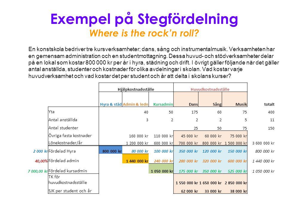 Exempel på Stegfördelning Where is the rock'n roll? En konstskola bedriver tre kursverksamheter; dans, sång och instrumentalmusik. Verksamheten har en