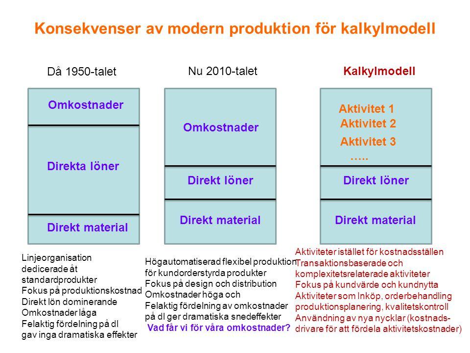 Konsekvenser av modern produktion för kalkylmodell Direkta löner Direkt löner Omkostnader Direkt material Direkt löner Aktivitet 1 Direkt material Akt
