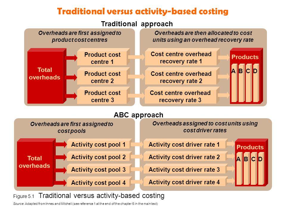 Arbetsmoment vid ABC-kalkyl Identifiera de aktiviteter som äger rum i företaget Bestäm en kostnadsdrivare för varje aktivitet skilj mellan volymrelaterade och komplexitetsrelaterade kostnadsdrivare.