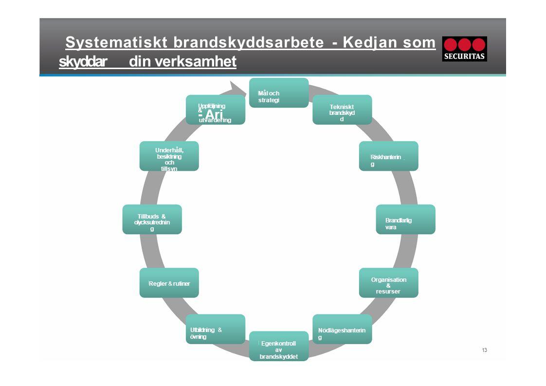 Systematiskt brandskyddsarbete - Kedjan som skyddardin verksamhet Tillbuds & olycksutrednin g Regler & rutiner Underhåll, besiktning och tillsyn Utbil