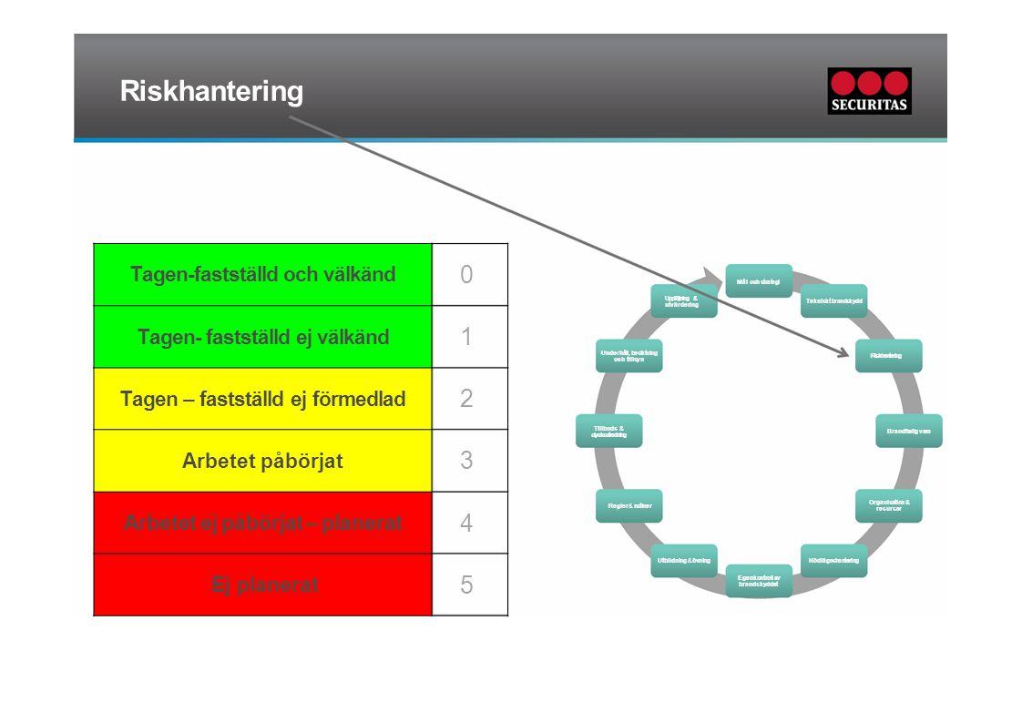 Riskhantering Mål och strategi Uppföljning & utvärdering Tekniskt brandskydd Underhåll, besiktning och tillsyn Riskhantering Tillbuds & olycksutrednin