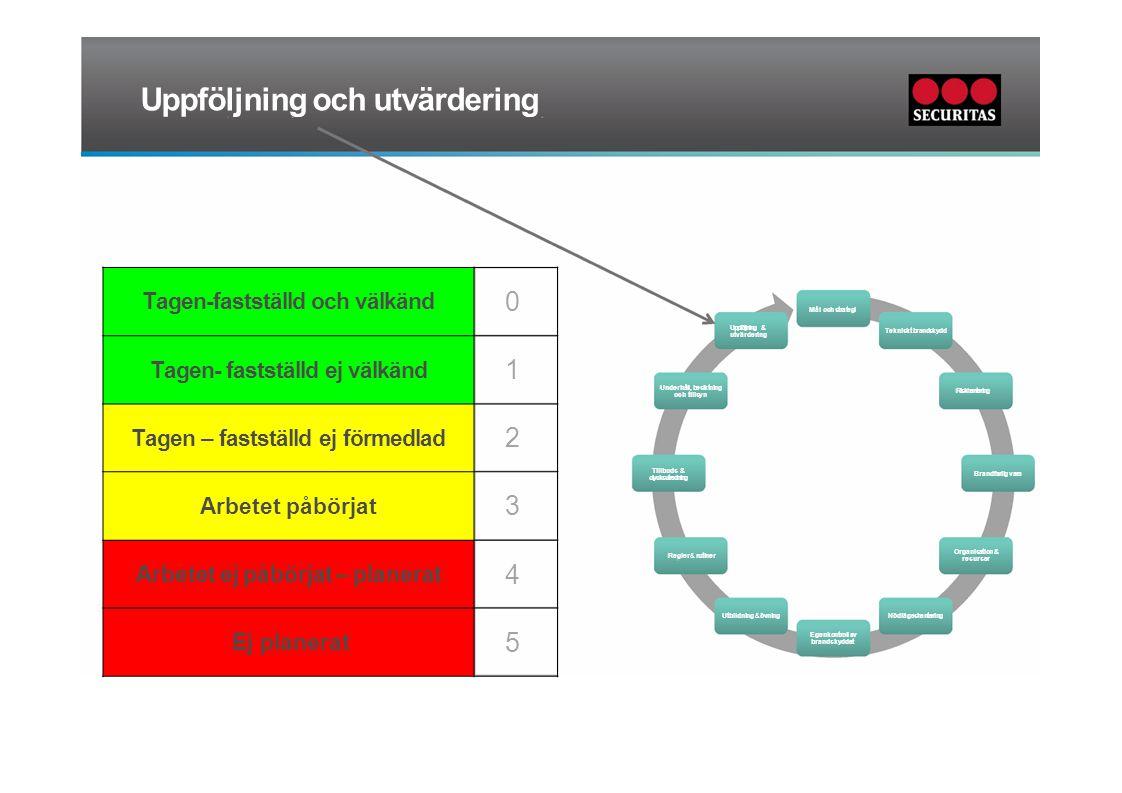 Uppföljning och utvärdering Mål och strategi Uppföljning & utvärdering Tekniskt brandskydd Underhåll, besiktning och tillsyn Riskhantering Tillbuds &
