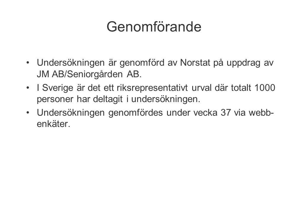Genomförande Undersökningen är genomförd av Norstat på uppdrag av JM AB/Seniorgården AB. I Sverige är det ett riksrepresentativt urval där totalt 1000