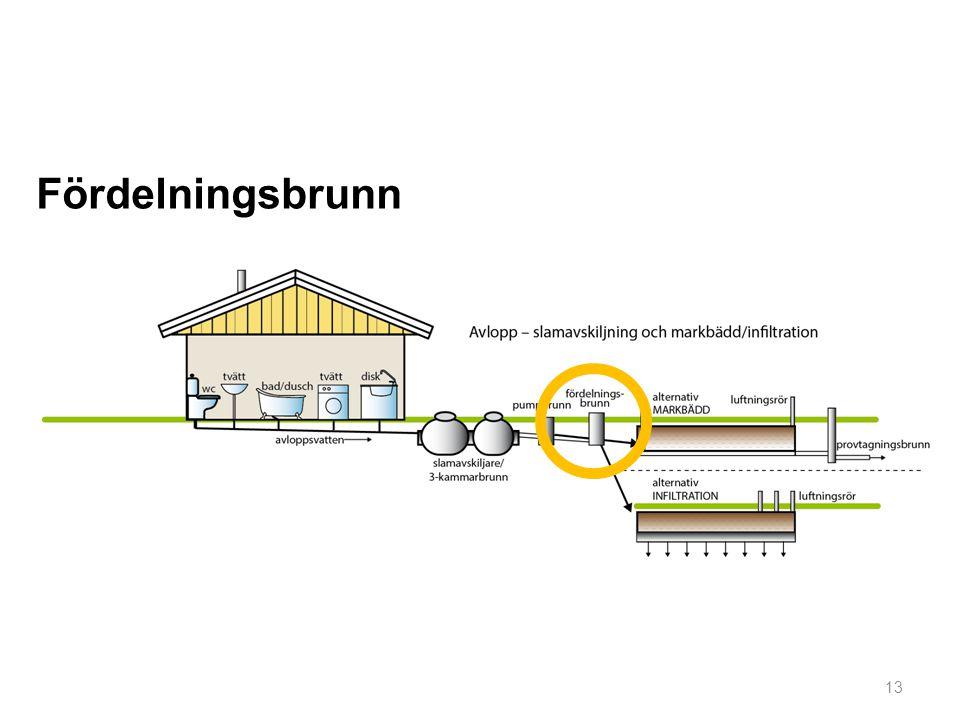 13 Fördelningsbrunn