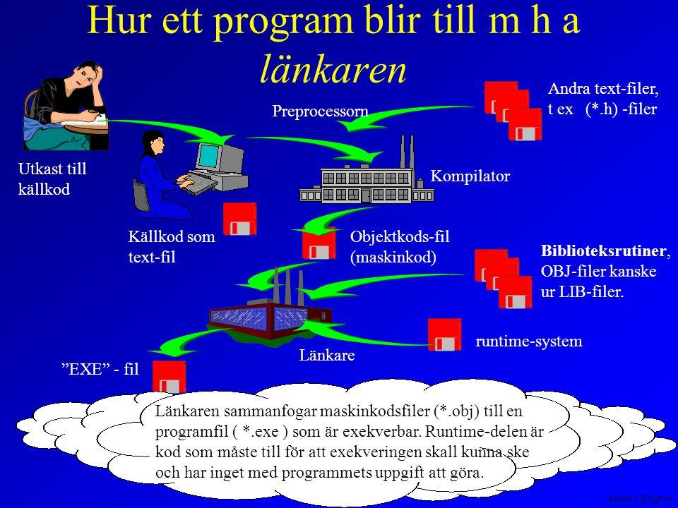 Anders Sjögren Hur ett program blir till m h a länkaren Utkast till källkod Källkod som text-fil Kompilator Objektkods-fil (maskinkod) Andra text-filer, t ex (*.h) -filer Preprocessorn Länkare Biblioteksrutiner, OBJ-filer kanske ur LIB-filer.