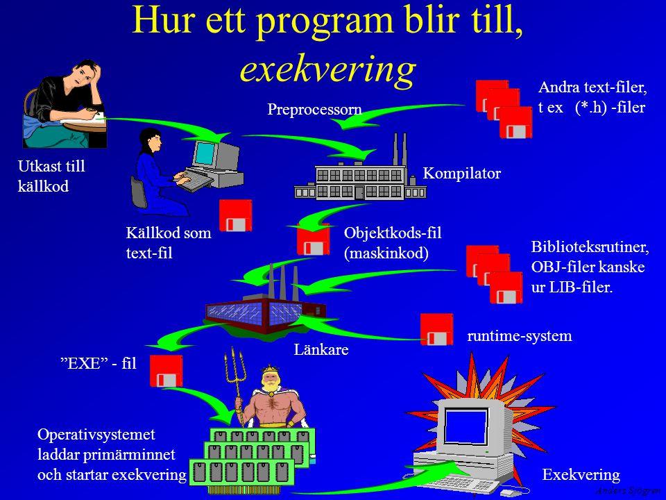 Anders Sjögren Hur ett program blir till, exekvering EXE - fil Utkast till källkod Källkod som text-fil Kompilator Objektkods-fil (maskinkod) Andra text-filer, t ex (*.h) -filer Preprocessorn Länkare Biblioteksrutiner, OBJ-filer kanske ur LIB-filer.