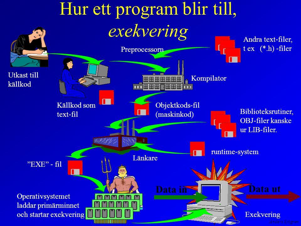 Anders Sjögren Hur ett program blir till, exekvering Exekvering Utkast till källkod Källkod som text-fil Kompilator Objektkods-fil (maskinkod) Andra text-filer, t ex (*.h) -filer Preprocessorn Länkare Biblioteksrutiner, OBJ-filer kanske ur LIB-filer.
