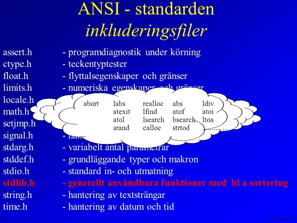 Anders Sjögren ANSI - standarden inkluderingsfiler assert.h- programdiagnostik under körning ctype.h- teckentyptester float.h- flyttalsegenskaper och gränser limits.h- numeriska egenskaper och gränser locale.h- anpassning till lokal miljö math.h- matematiska funktioner setjmp.h- icke lokala hopp i program signal.h- hantering av mjukvaravbrott stdarg.h- variabelt antal parametrar stddef.h- grundläggande typer och makron stdio.h- standard in- och utmatning stdlib.h- generellt användbara funktioner med bl a sortering string.h- hantering av textsträngar time.h- hantering av datum och tid abortlabsrealloc absldiv atexitlfindatofatoi atollsearchbsearchltoa srandcallocstrtod..............