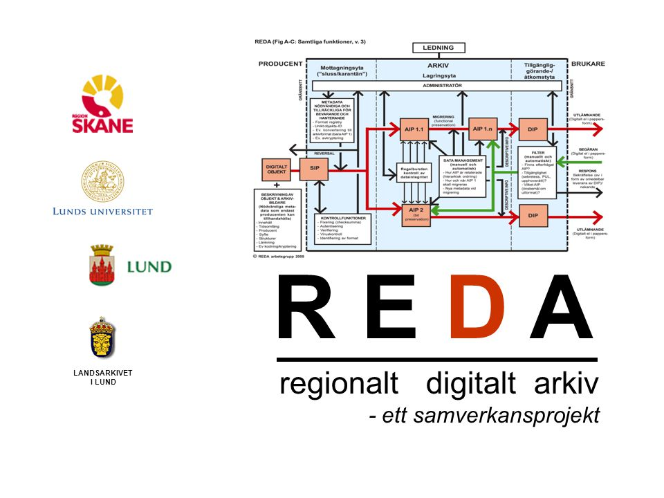 R E D A regionalt digitalt arkiv Vad förenar REDA med andra projekt på området.