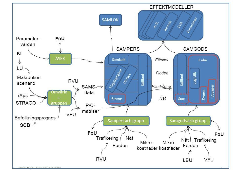 Trafikanalys – Indata till modellerna1 Nät Efterfrågan Flöden Effekter SAMPERSSAMGODS Samkalk TillgänglighetUtrikes Källkod Emme Cube Voyager Källkod