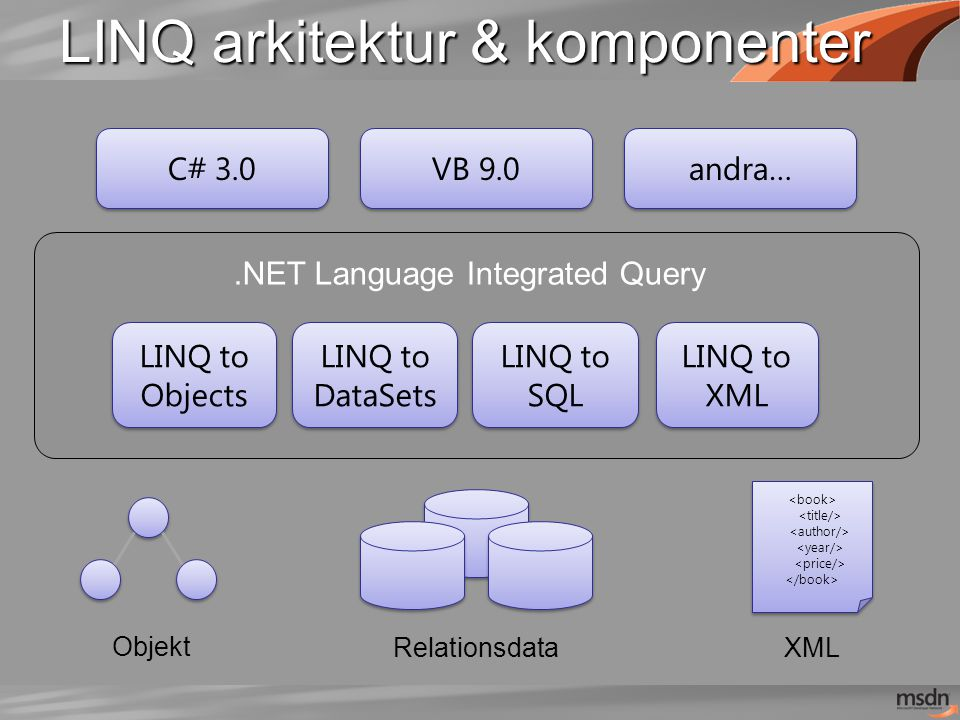 LINQ arkitektur & komponenter Objekt XML.NET Language Integrated Query C# 3.0 VB 9.0 andra… Relationsdata LINQ to Objects LINQ to SQL LINQ to XML LINQ to DataSets