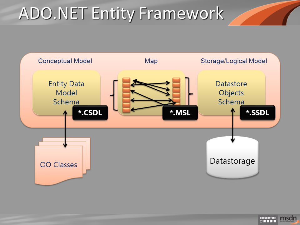 ADO.NET Entity Framework Datastorage OO Classes Datastore Objects Schema Datastore Objects Schema Entity Data Model Schema Entity Data Model Schema Conceptual ModelStorage/Logical Model *.CSDL *.MSL *.SSDL Map