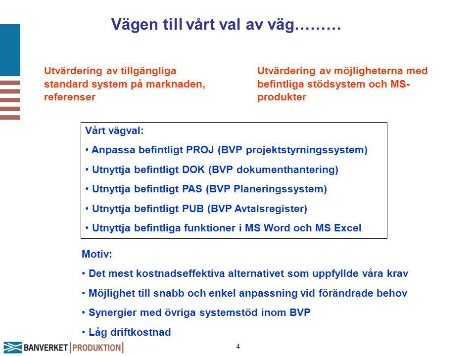 4 Vägen till vårt val av väg……… Utvärdering av tillgängliga standard system på marknaden, referenser Utvärdering av möjligheterna med befintliga stödsystem och MS- produkter Vårt vägval: Anpassa befintligt PROJ (BVP projektstyrningssystem) Utnyttja befintligt DOK (BVP dokumenthantering) Utnyttja befintligt PAS (BVP Planeringssystem) Utnyttja befintligt PUB (BVP Avtalsregister) Utnyttja befintliga funktioner i MS Word och MS Excel Motiv: Det mest kostnadseffektiva alternativet som uppfyllde våra krav Möjlighet till snabb och enkel anpassning vid förändrade behov Synergier med övriga systemstöd inom BVP Låg driftkostnad