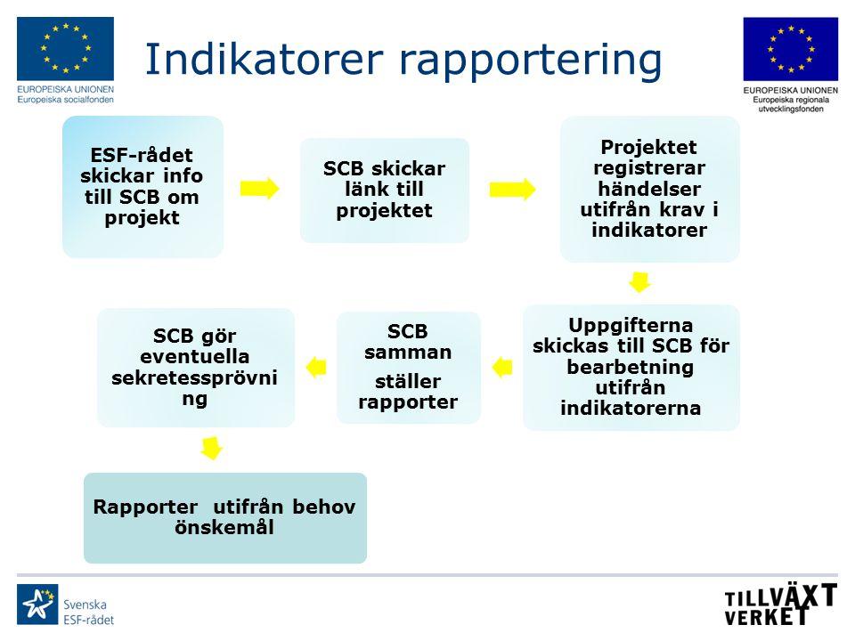 Indikatorer rapportering ESF-rådet skickar info till SCB om projekt SCB skickar länk till projektet Projektet registrerar händelser utifrån krav i ind