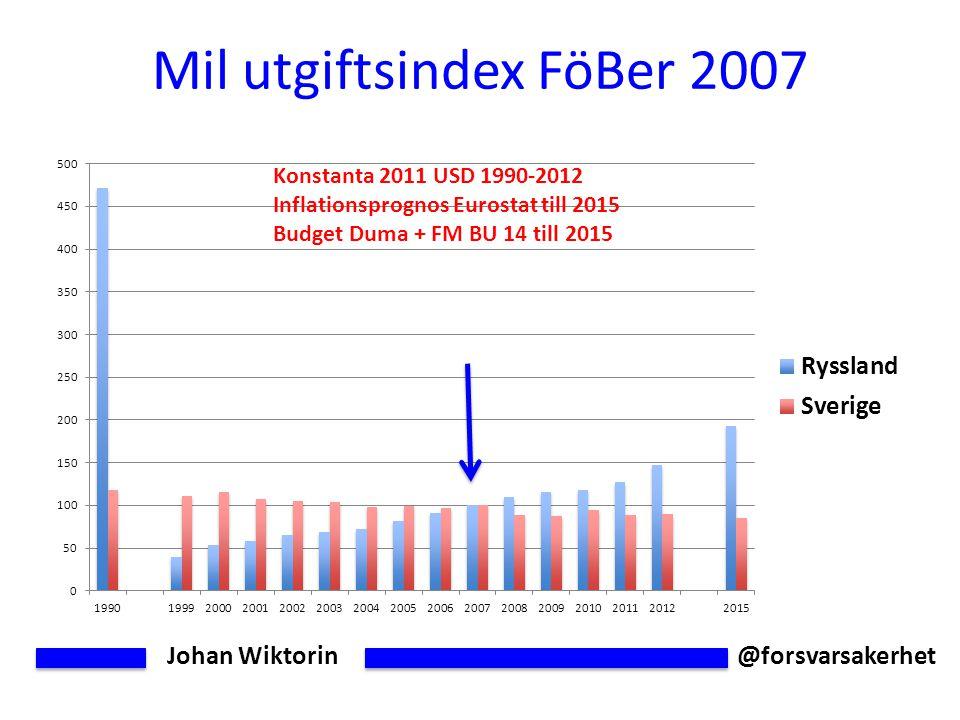 Johan Wiktorin @forsvarsakerhet Mil utgiftsindex FöBer 2007 Konstanta 2011 USD 1990-2012 Inflationsprognos Eurostat till 2015 Budget Duma + FM BU 14 till 2015