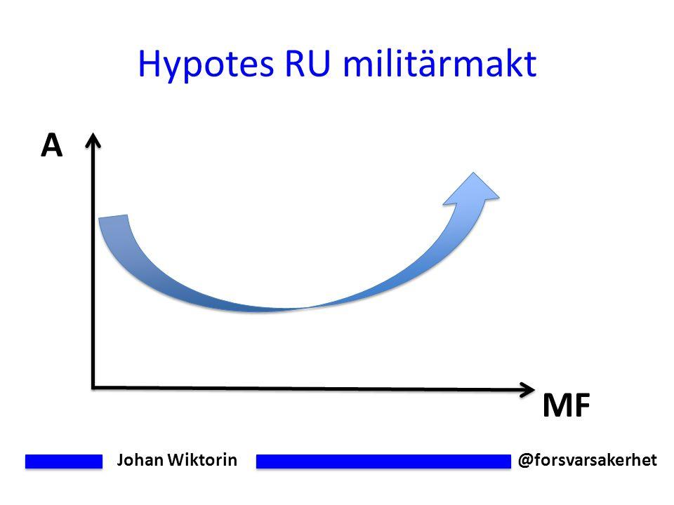 Johan Wiktorin @forsvarsakerhet Hypotes RU militärmakt A MF