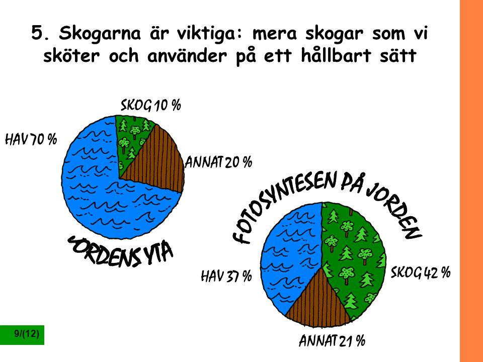9/(12) 5. Skogarna är viktiga: mera skogar som vi sköter och använder på ett hållbart sätt SKOG 10 % ANNAT 20 % HAV 70 % SKOG 42 % ANNAT 21 % HAV 37 %