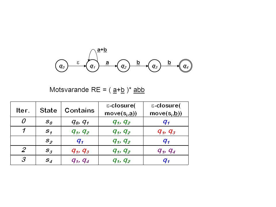 a+ba+b q0q0 q1q1 q4q4 q2q2 q3q3  abb Motsvarande RE = ( a+b )* abb