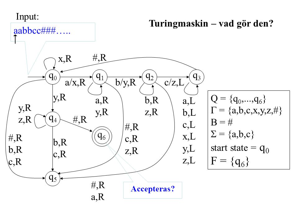 q0q0 q1q1 q2q2 q3q3 q4q4 q5q5 q6q6 #,R a,R #,R c,R z,R a,R y,R a/x,Rb/y,R b,R z,R c/z,L a,L b,L c,L x,L y,L z,L x,R #,R y,R z,R b,R c,R #,R b,R c,R #,R Q = {q 0,...,q 6 }  = {a,b,c,x,y,z,#} B = #  = {a,b,c} start state = q 0 F = {q 6 } aabbcc###…..