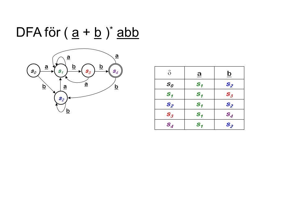 Minimering av DFA s0s0 a s1s1 b s3s3 b s4s4 s2s2 a b b a a a b s 0, s 2 a s1s1 b s3s3 b s4s4 b a a a b sluttillstån d