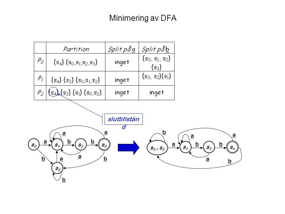 DFA Minimization a ( b + c )* The subset construction  q0q0 q1q1 a  q4q4 q5q5 b q6q6 q7q7 c q3q3 q8q8 q2q2 q9q9     s3s3 s2s2 s0s0 s1s1 c b a b b c c Final states