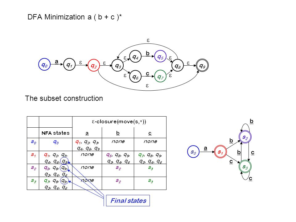 Then, apply the minimization algorithm to produce the minimal DFA s3s3 s2s2 s0s0 s1s1 c b a b b c c s0s0 s1s1 a b + c final states