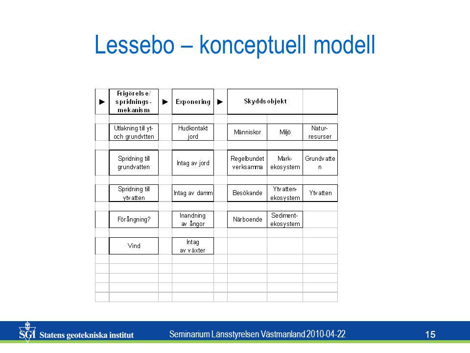 Seminarium Länsstyrelsen Västmanland 2010-04-22 15 Lessebo – konceptuell modell