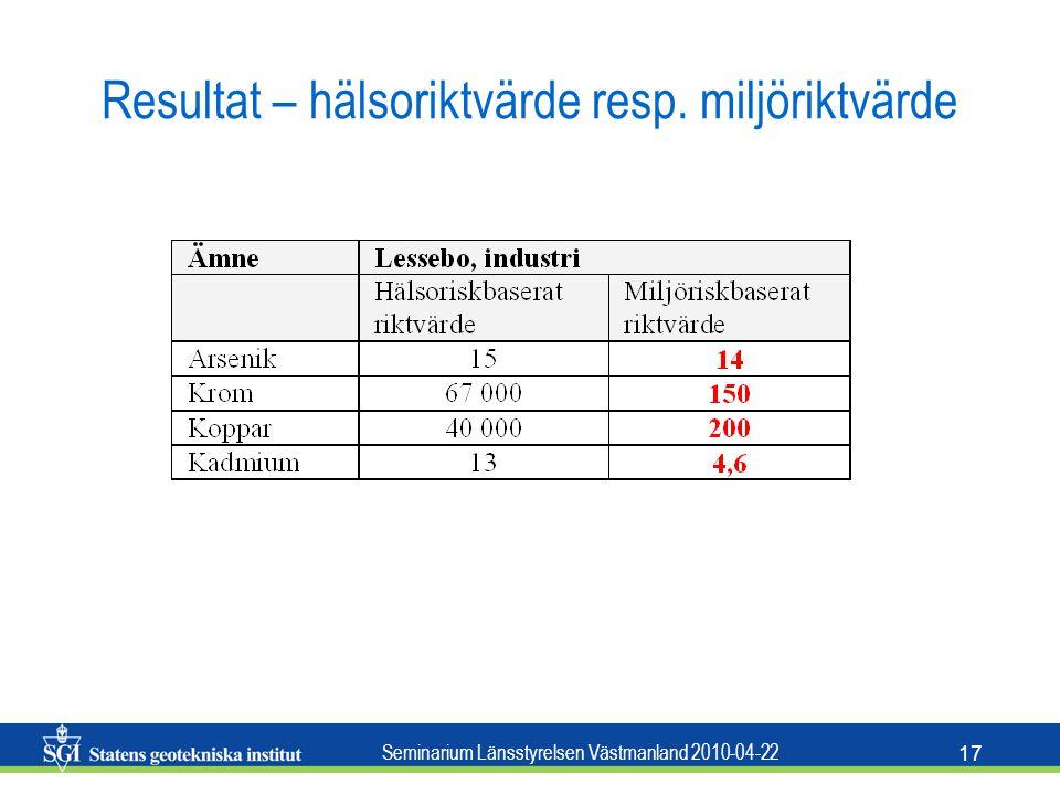 Seminarium Länsstyrelsen Västmanland 2010-04-22 17 Resultat – hälsoriktvärde resp. miljöriktvärde