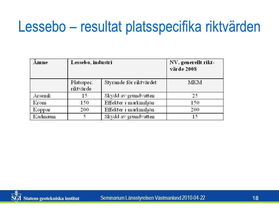 Seminarium Länsstyrelsen Västmanland 2010-04-22 18 Lessebo – resultat platsspecifika riktvärden