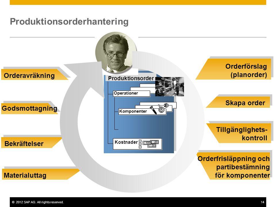 ©2012 SAP AG. All rights reserved.14 Orderförslag (planorder) Skapa order Tillgänglighets- kontroll Orderfrisläppning och partibestämning för komponen