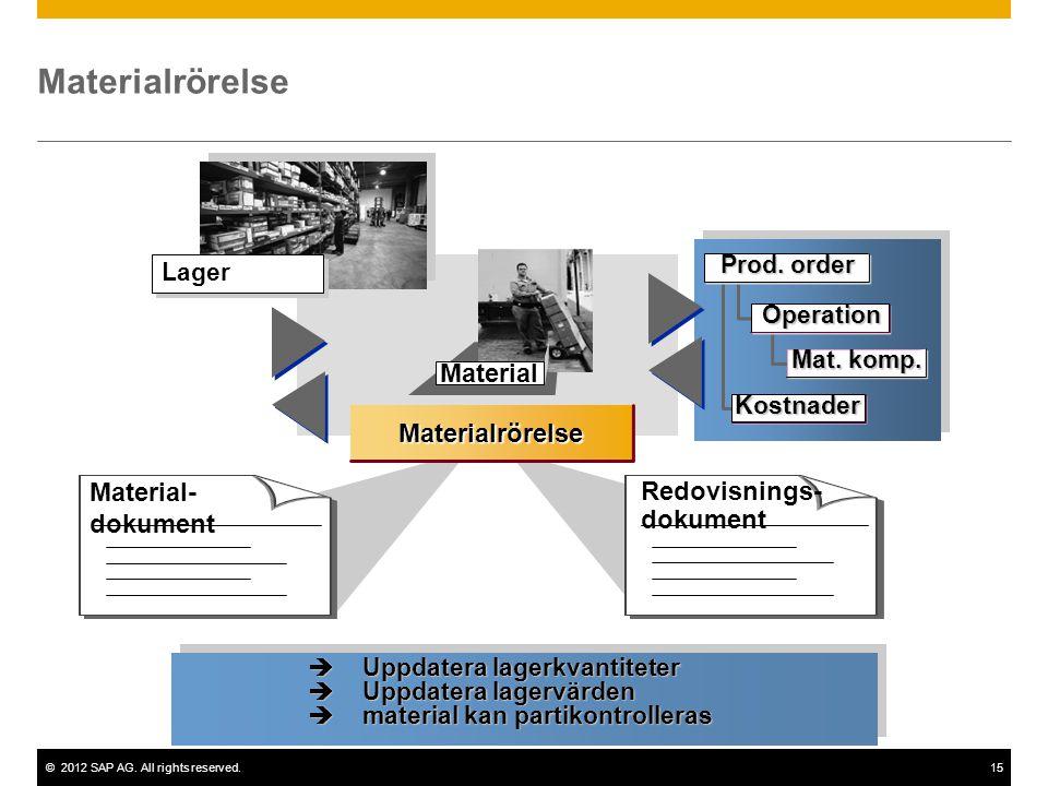©2012 SAP AG. All rights reserved.15 Material Materialrörelse Material- dokument Redovisnings- dokument Lager Operation Mat. komp. Prod. order Kostnad