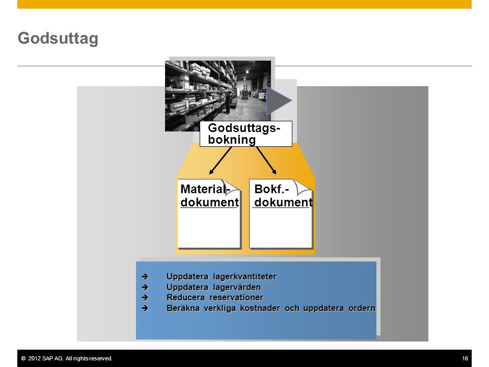 ©2012 SAP AG. All rights reserved.16 Godsuttags- bokning Material- dokument Bokf.- dokument Godsuttag  Uppdatera lagerkvantiteter  Uppdatera lagervä