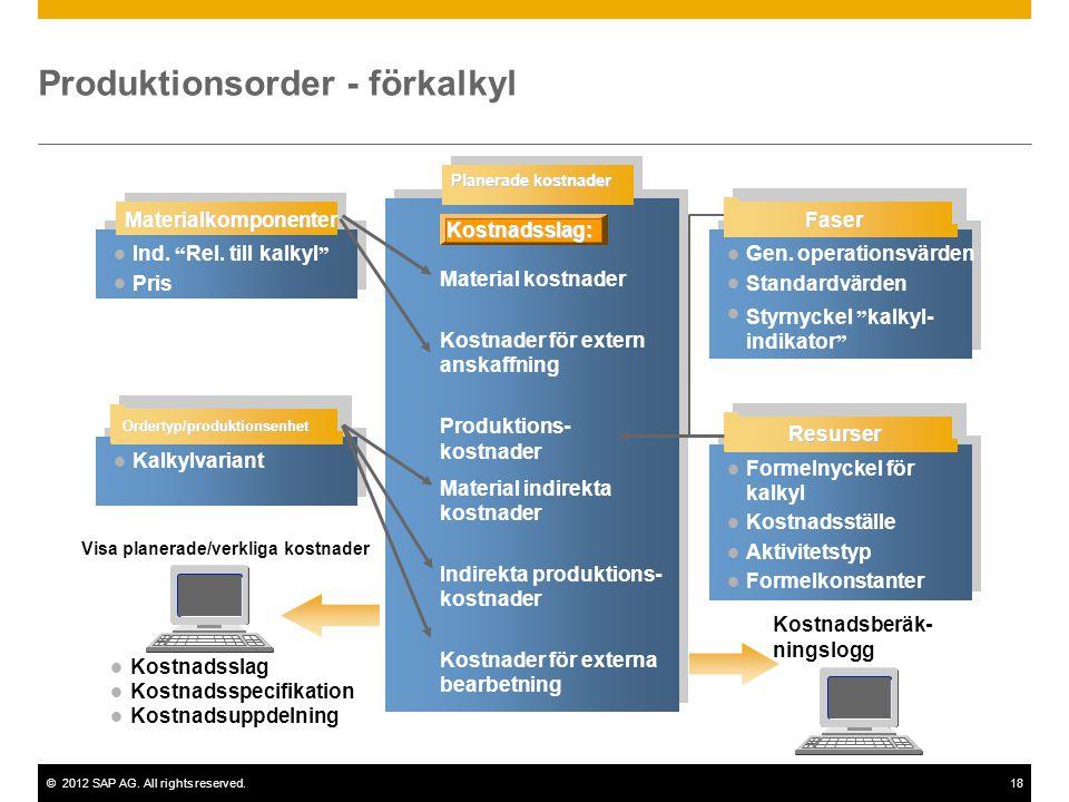©2012 SAP AG. All rights reserved.18 Kalkylvariant Visa planerade/verkliga kostnader Kostnadsslag Kostnadsspecifikation Kostnadsuppdelning Planerade k