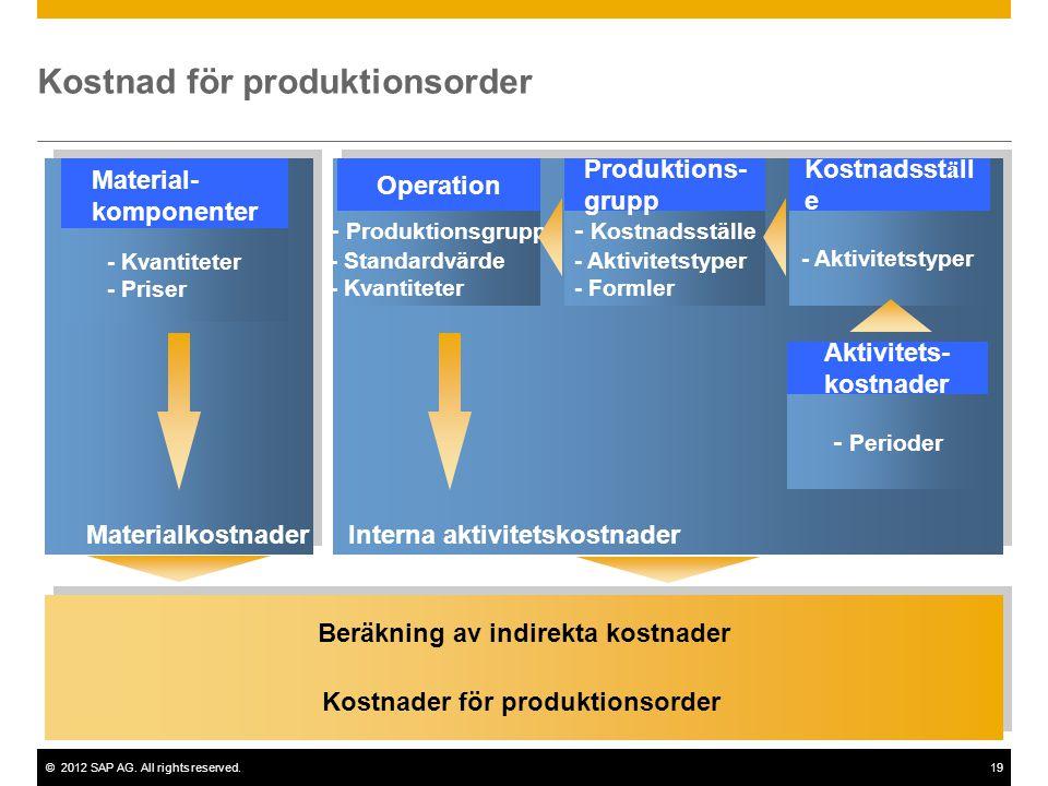 ©2012 SAP AG. All rights reserved.19 Kostnader för produktionsorder Beräkning av indirekta kostnader - Produktionsgrupp - Standardvärde - Kvantiteter