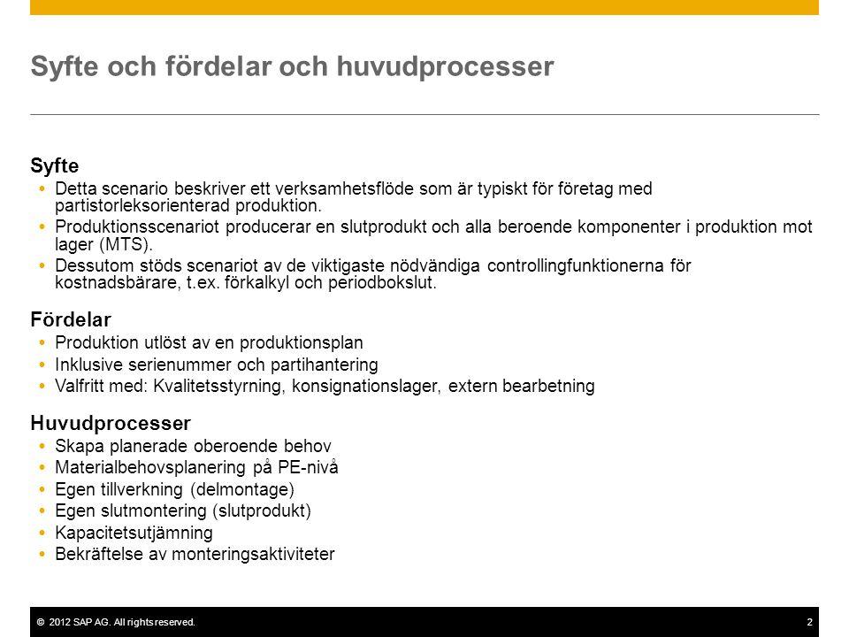 ©2012 SAP AG. All rights reserved.2 Syfte och fördelar och huvudprocesser Syfte  Detta scenario beskriver ett verksamhetsflöde som är typiskt för för